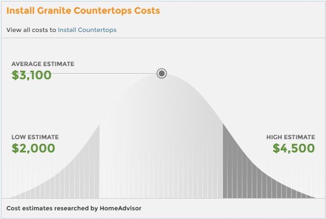 How Much Do Granite Countertops Cost? How Much Do Granite Countertops Cost?